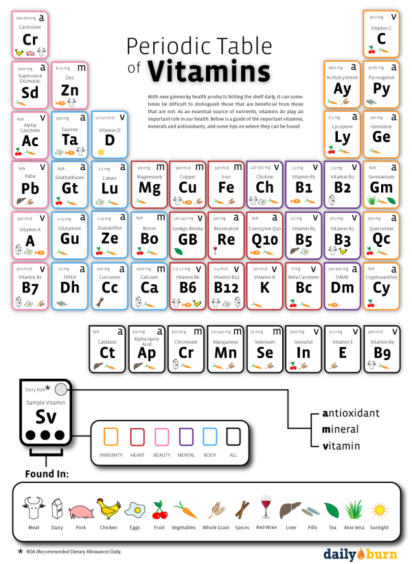 periodic table of vitamins