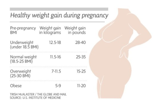 The importance of a well-balanced diet during pregnancy ...
