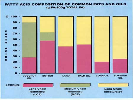 fatty acid composition